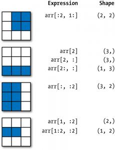 selezione array con numpy