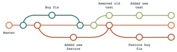 Un flusso di controllo versione Git