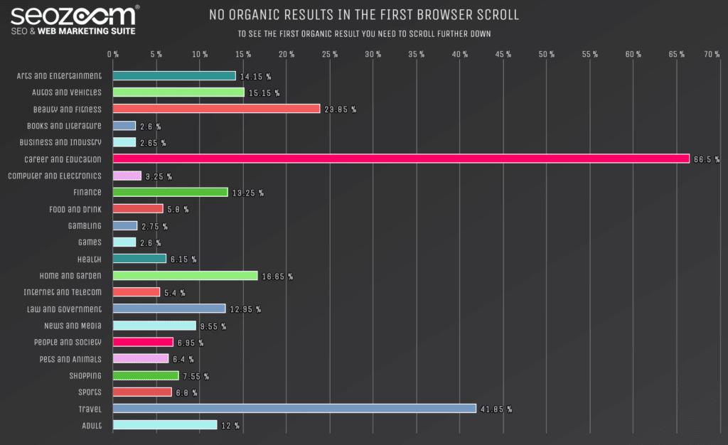 Percentuale di risultati non organici nel primo scroll di una ricerca su Google